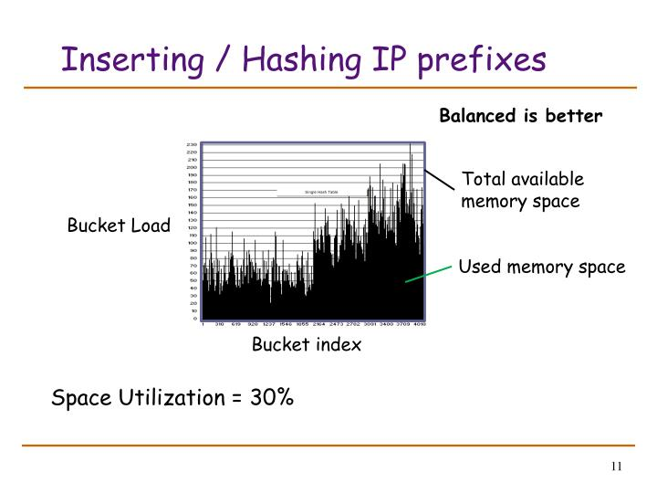 Inserting / Hashing IP prefixes