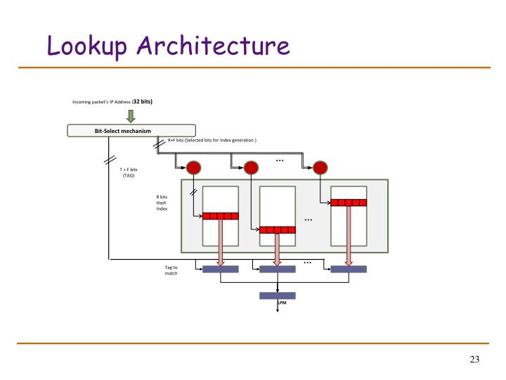 Lookup Architecture