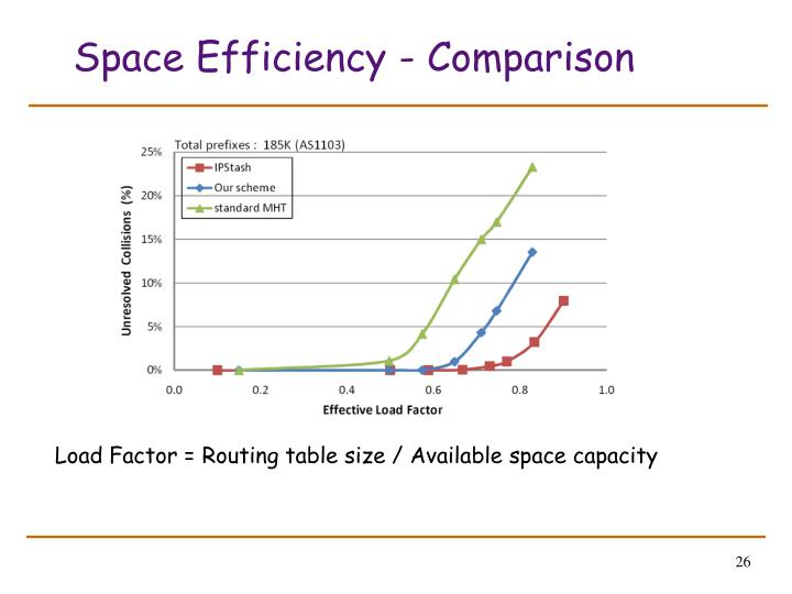 Space Efficiency - Comparison