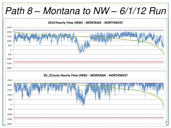 Path 8 – Montana to NW – 6/1/12 Run