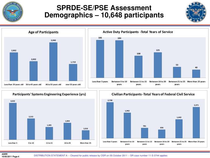 SPRDE-SE/PSE Assessment