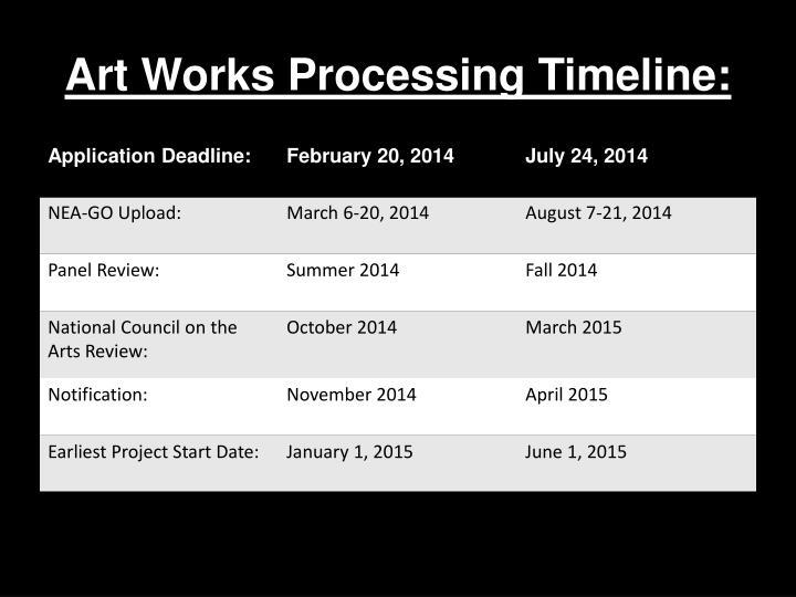 Art Works Processing Timeline: