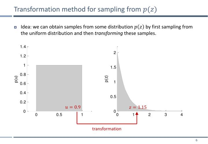 Transformation method for sampling from