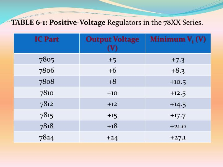 TABLE 6-1: Positive-Voltage