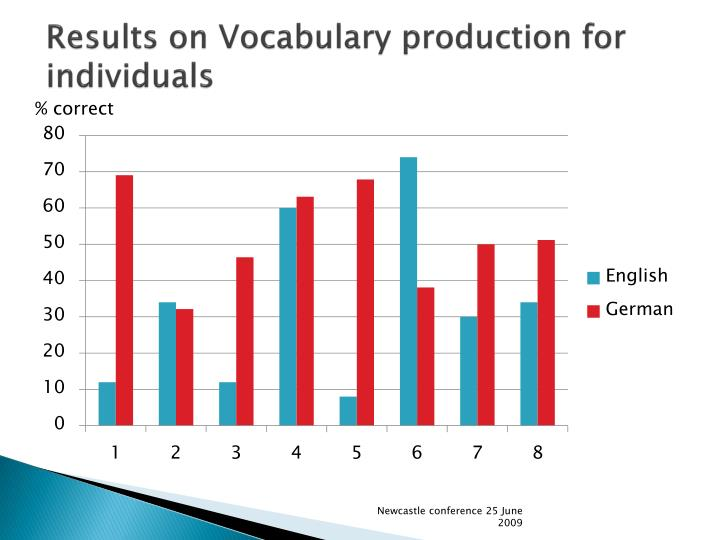Results on Vocabulary