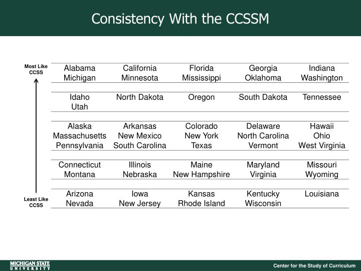 Consistency With the CCSSM