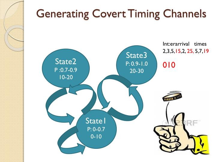 Generating Covert Timing Channels