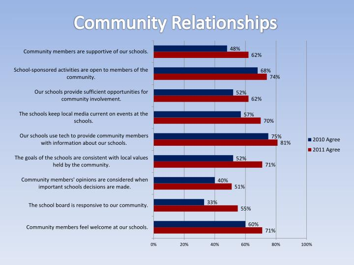 Community Relationships