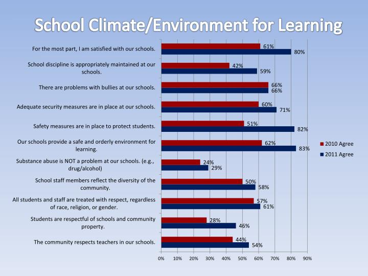 School Climate/Environment for Learning