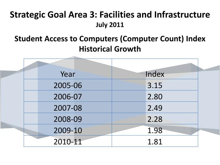 Strategic Goal Area 3: Facilities and