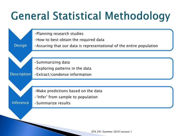 General Statistical Methodology