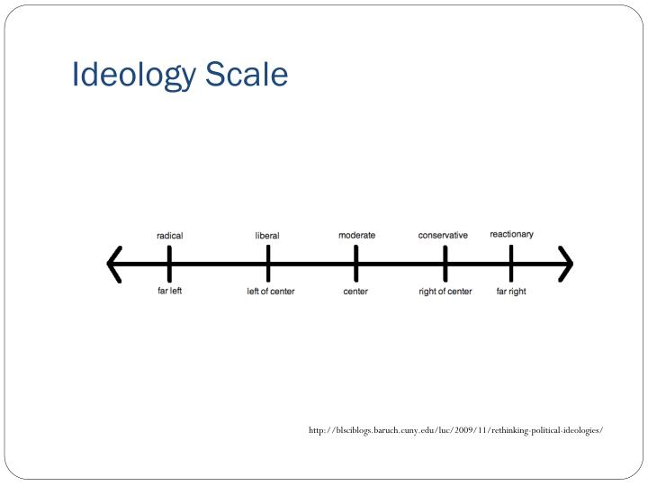 Ideology Scale