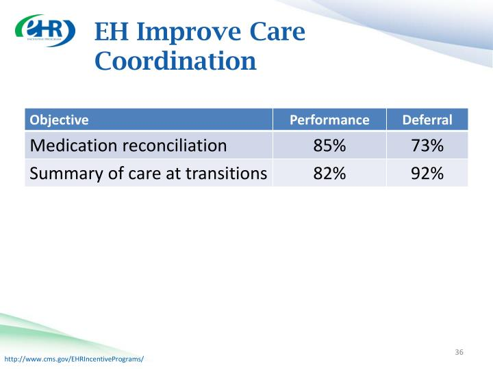 EH Improve Care Coordination