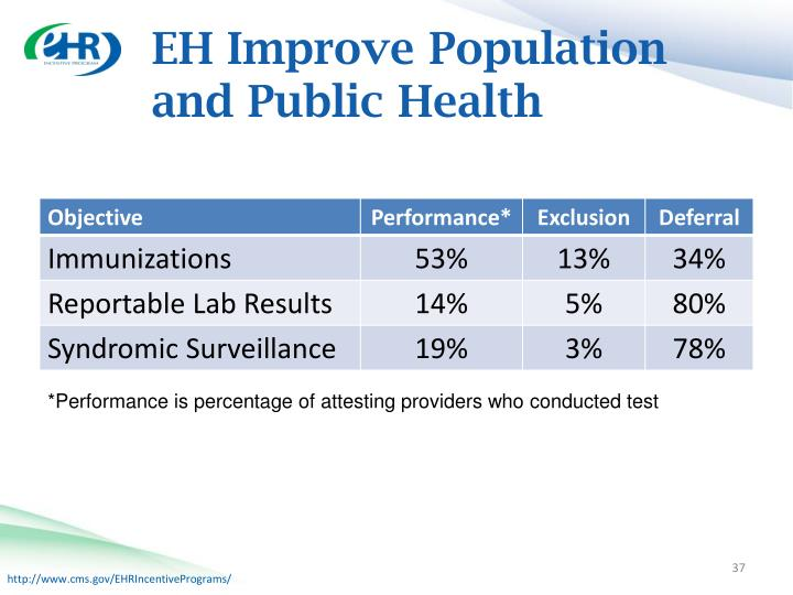 EH Improve Population and Public Health