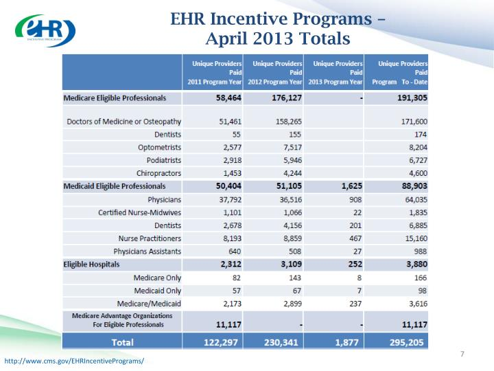 EHR Incentive Programs –