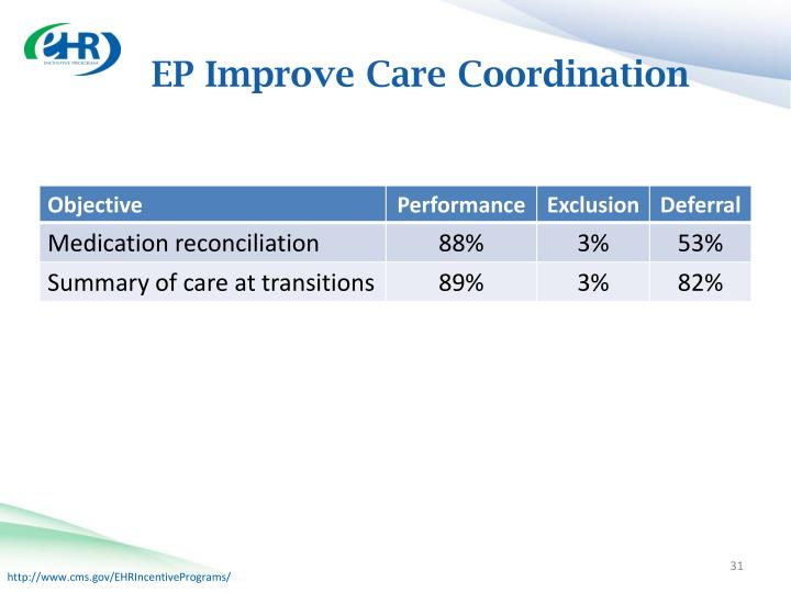EP Improve Care Coordination