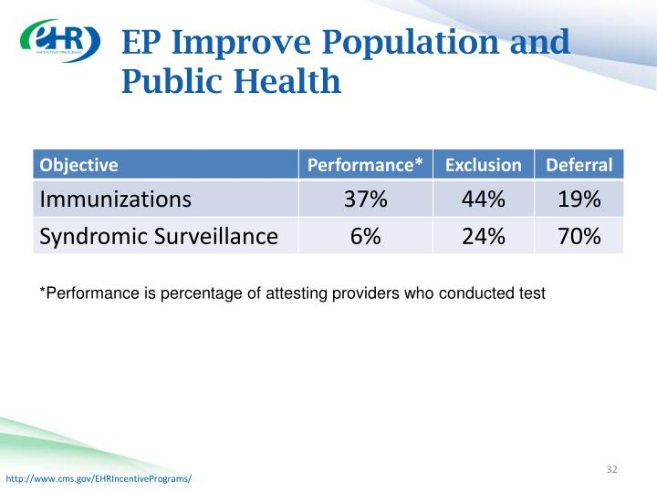 EP Improve Population and Public Health