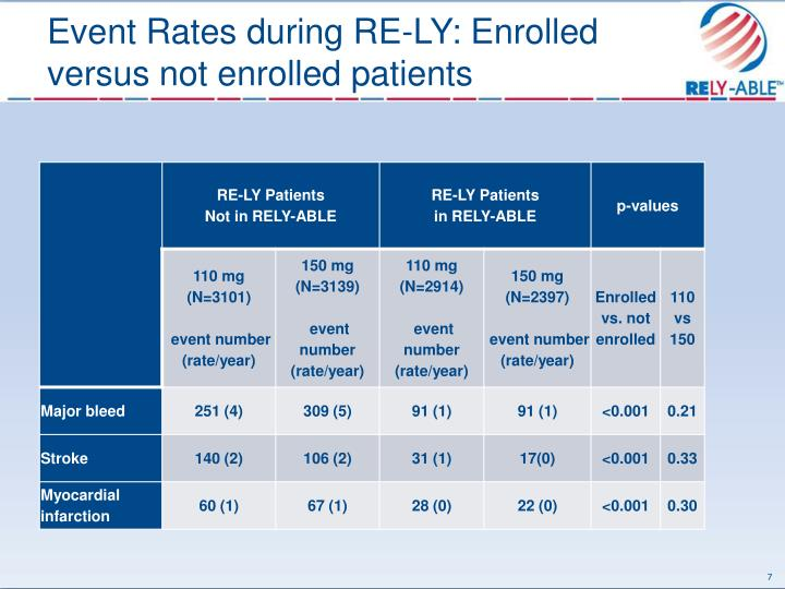 Event Rates during RE-LY: Enrolled versus not enrolled patients