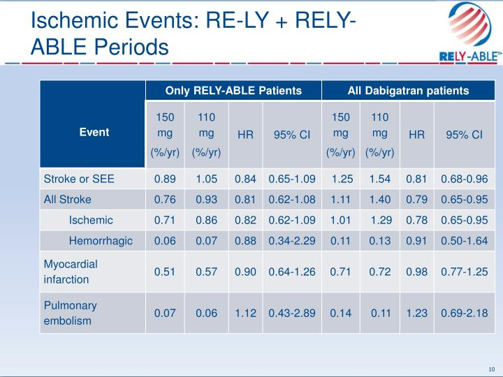 Ischemic Events: RE-LY + RELY-ABLE Periods