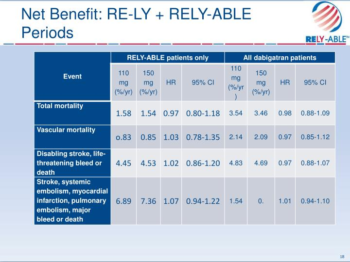 Net Benefit: RE-LY + RELY-ABLE Periods
