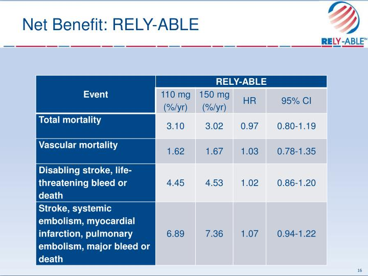 Net Benefit: RELY-ABLE