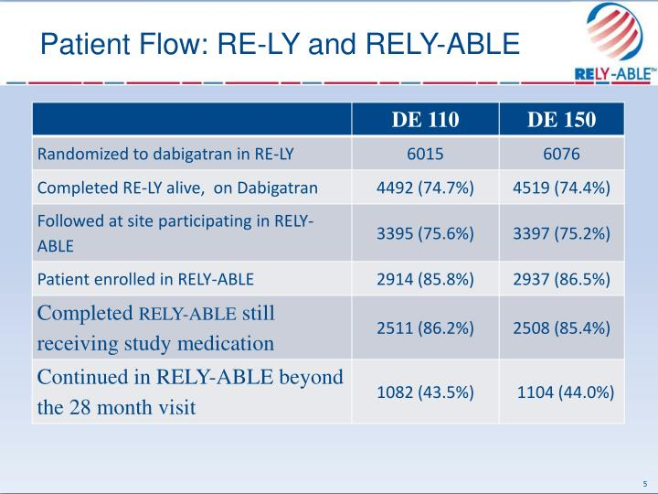 Patient Flow: RE-LY and RELY-ABLE