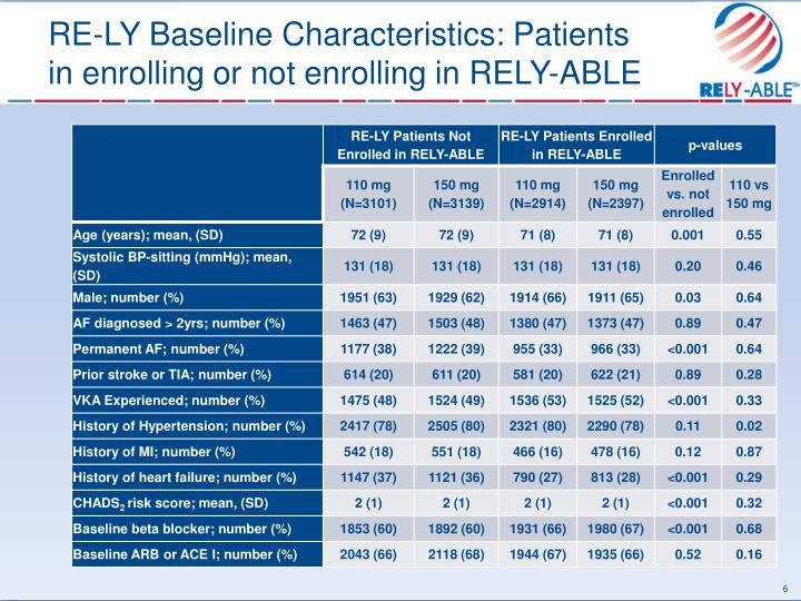 RE-LY Baseline Characteristics: Patients in enrolling or not enrolling in RELY-ABLE