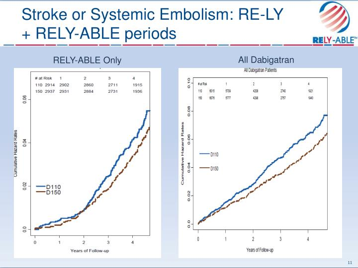 Stroke or Systemic