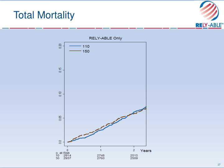Total Mortality