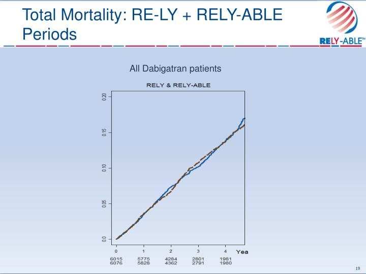 Total Mortality: RE-LY + RELY-ABLE Periods