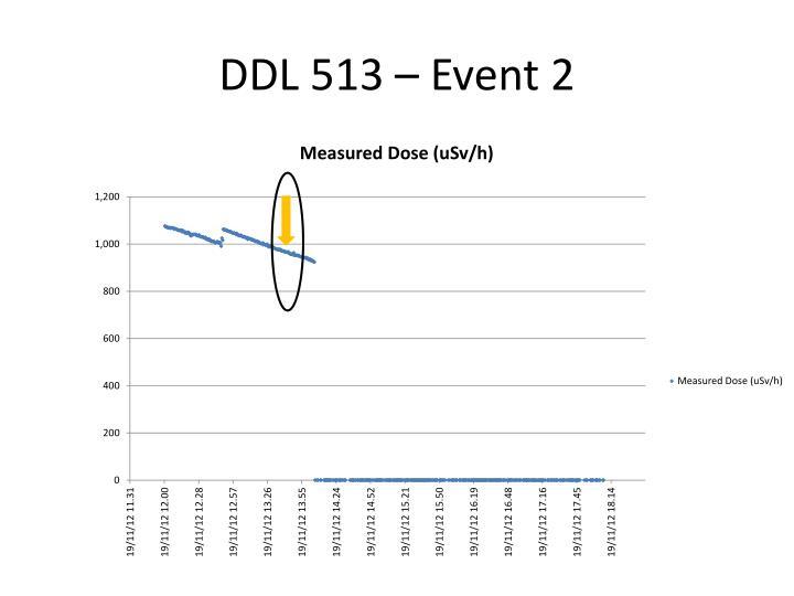 DDL 513 –