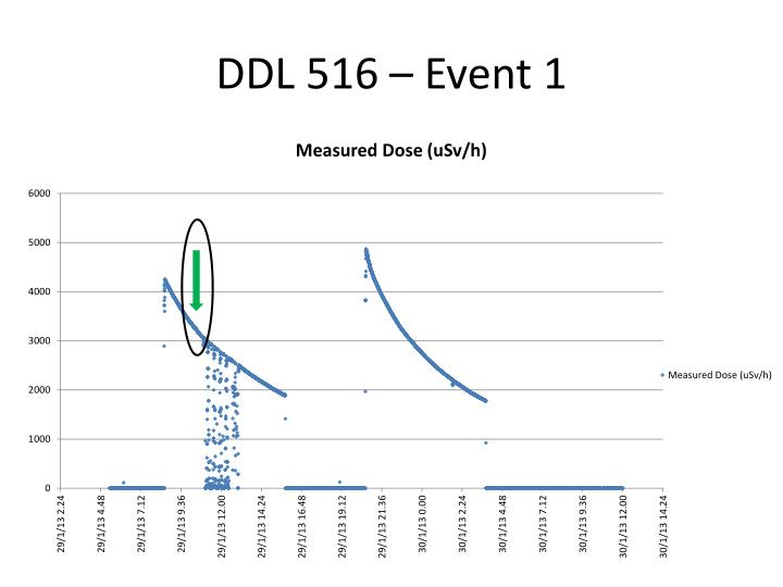 DDL 516 –