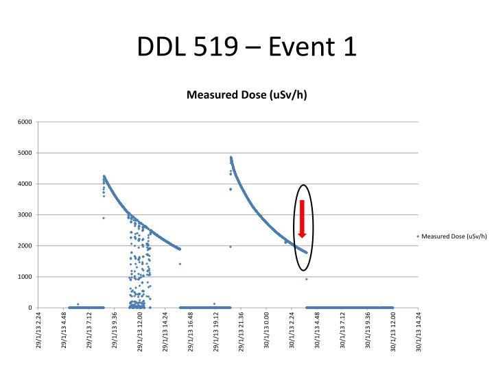 DDL 519 –