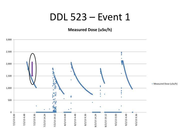 DDL 523 –