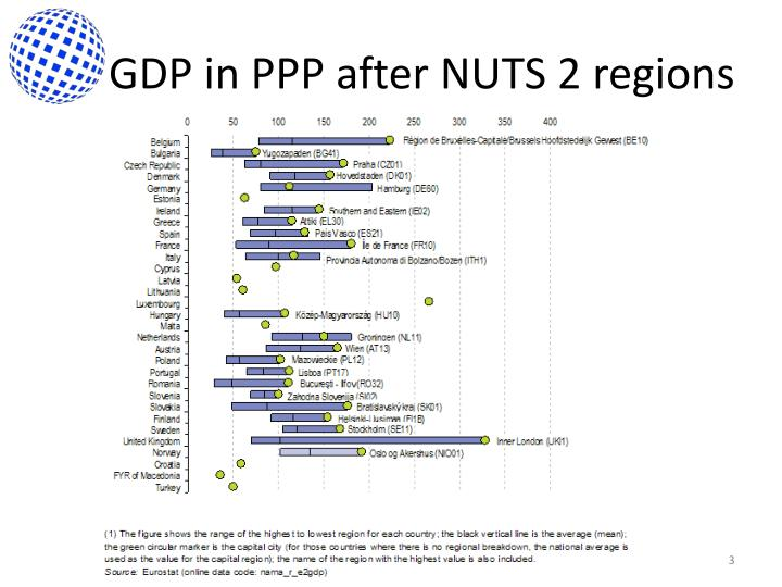 Gdp in ppp after nuts 2 regions