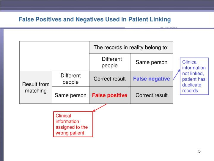 False Positives and Negatives Used in Patient Linking