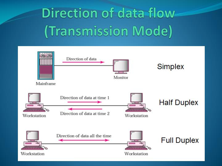 Direction of data flow (Transmission Mode)
