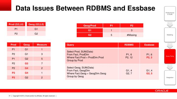 Data Issues Between RDBMS and Essbase