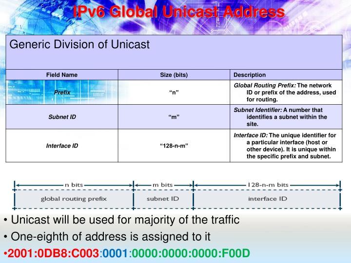 IPv6 Global Unicast Address