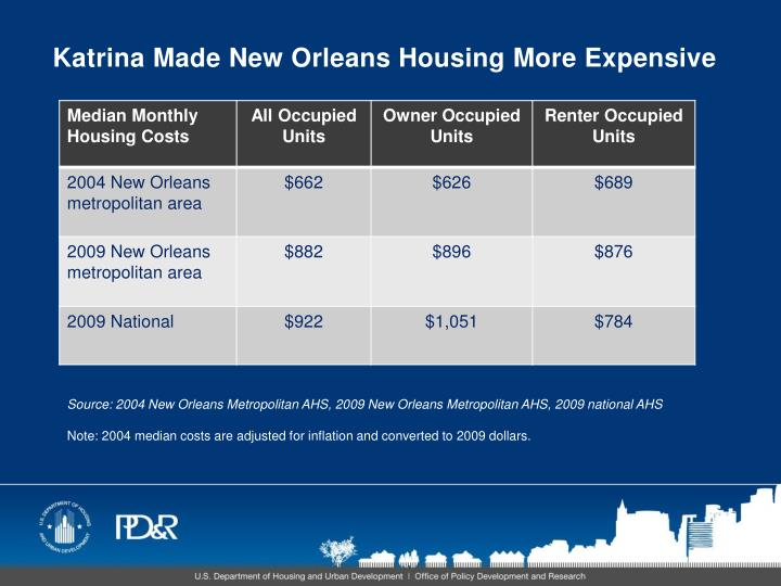 Katrina Made New Orleans Housing More Expensive