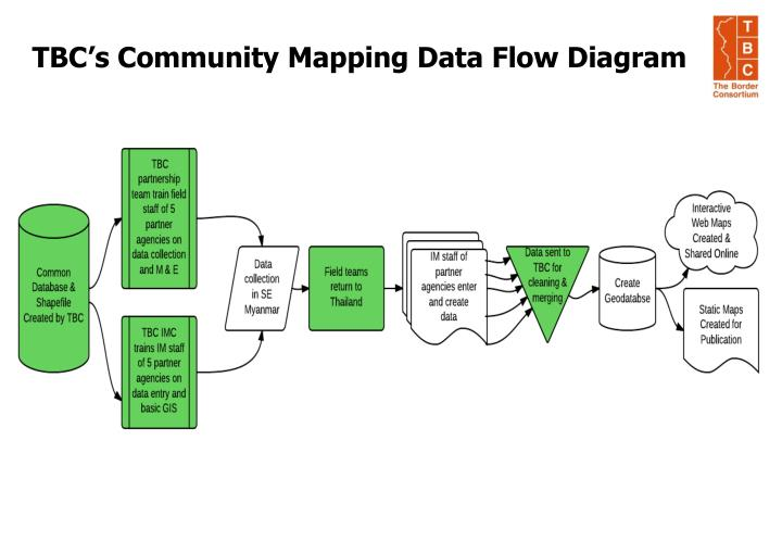 TBC's Community Mapping Data Flow Diagram