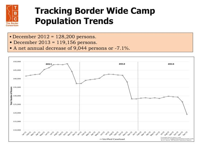 Tracking Border Wide Camp Population Trends