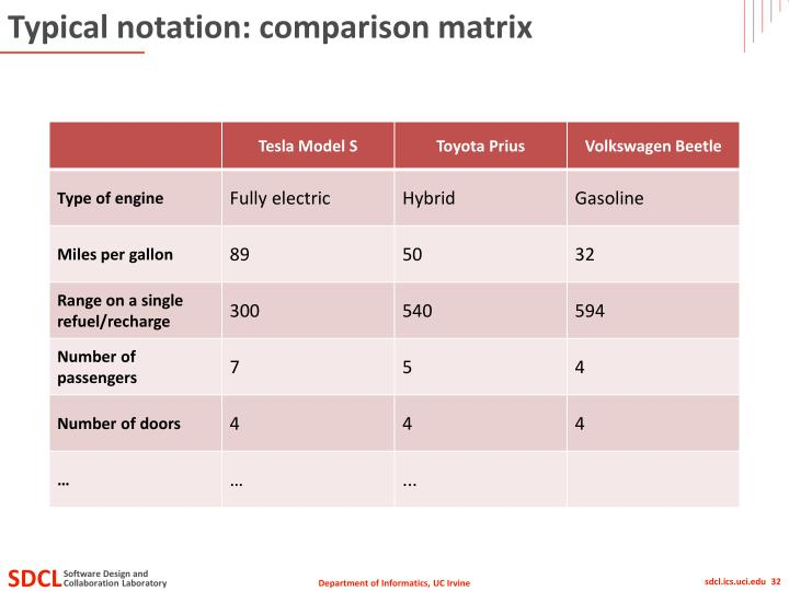 Typical notation: comparison matrix