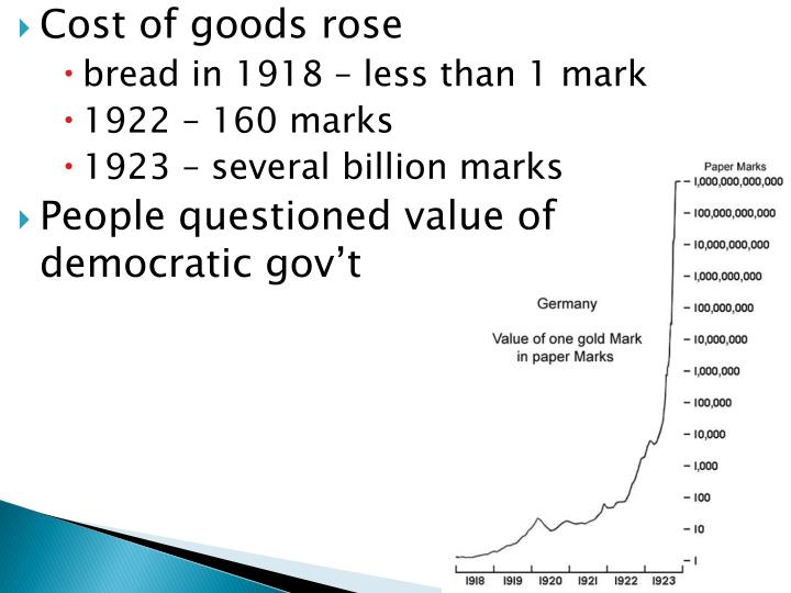 Cost of goods rose