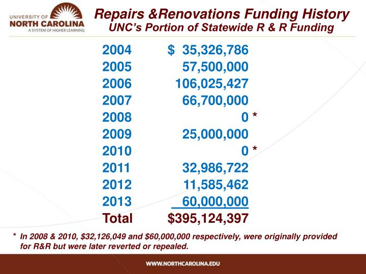 Repairs &Renovations Funding History