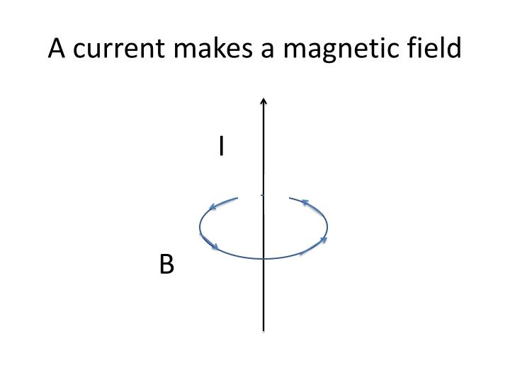 A current makes a magnetic field