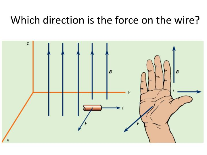 Which direction is the force on the wire?