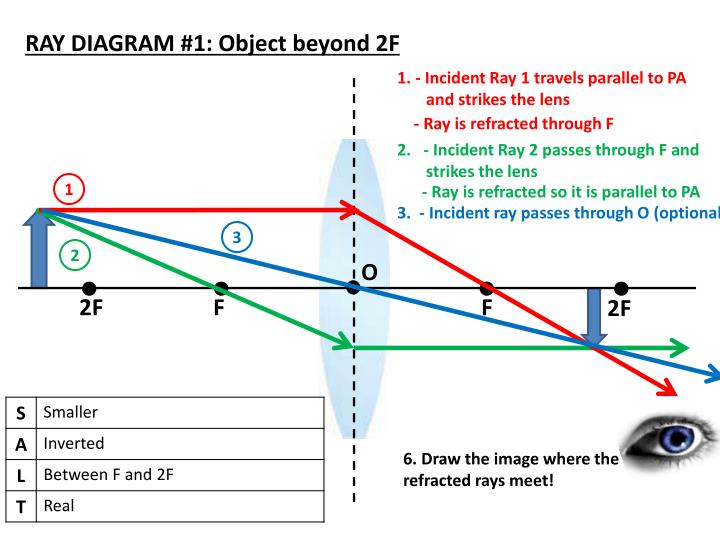 RAY DIAGRAM #1: Object