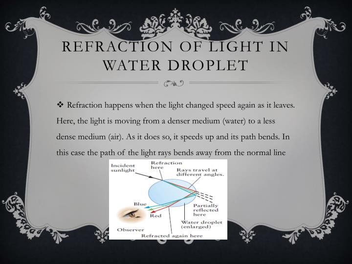 Refraction of light in water droplet