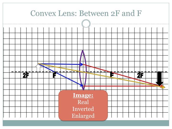 Convex Lens: Between 2F and F